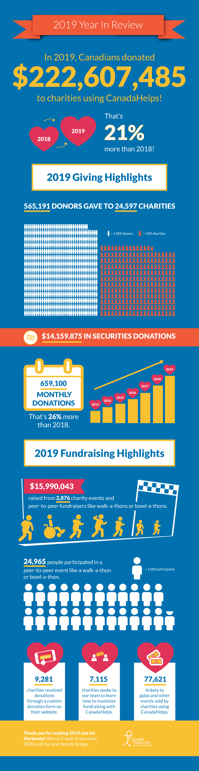 2019 CanadaHelps Fundraising Highlights