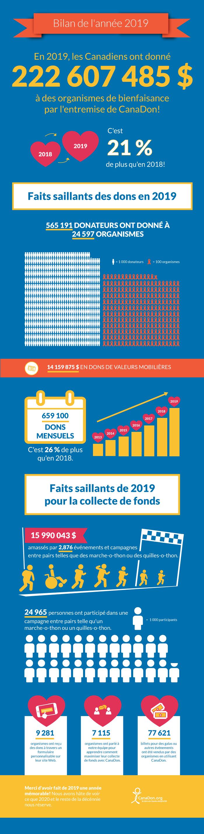 Bilan de l'année 2019 CanaDon