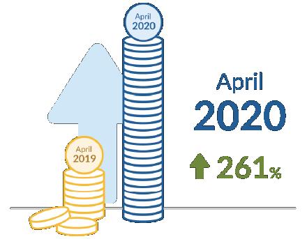 April 2019 / April 2020 / April 2020 / 261%