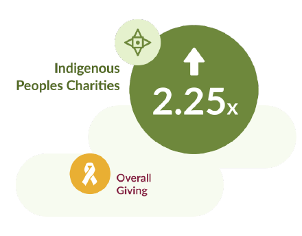 Indigenous Peoples Charities (2.25x) / Overall Giving