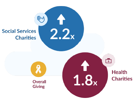 Social Services Charities (2.2x) / Health Charities (1.8x) / Overall Charities