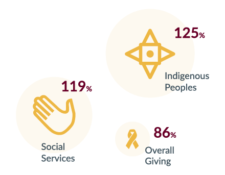 119% YoY Social Services / 86% Overall Giving / 125% Indigenous Peoples