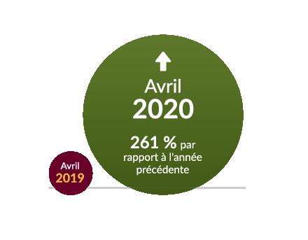 April 2020 / April 2019 / 261% YoY
