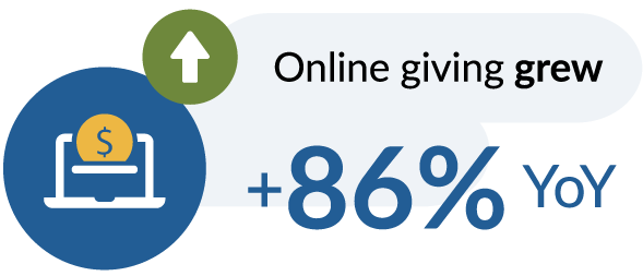 Online giving grew +86% YoY