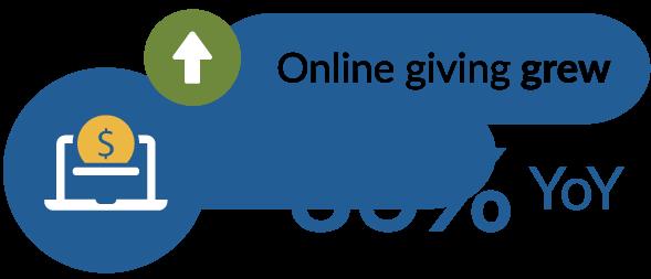 Online giving grew +86% YoY