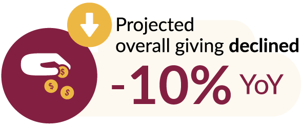 Projected overall giving declined -10% YoY