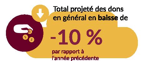 Total projete des dons en general en baisse de -10 % par rapporte a l'anne precedente