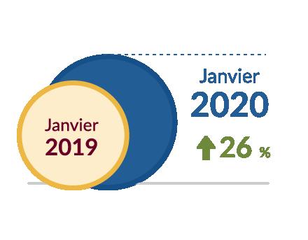 Janvier 2020 + 26 %
