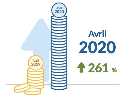 Avril 2020 +261 %