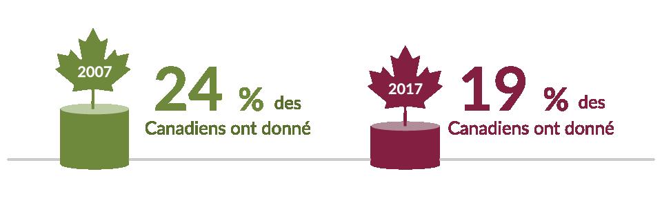 24 % des Canadiens ont donne  19 % des Canadiens ont donne