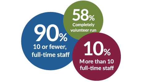 90% 10 or fewer, full-time staff 58% Completely volunteer run 10% More than 10 full-time staff, 10% more than 10 full-time staff, 58% completely volunteer run