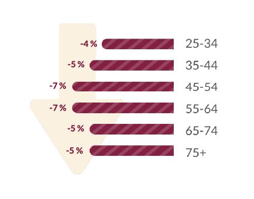 -4 % 25-24, -5 % 35-44, -7 % 45-54, -7 % 55-64, -5 % 65-74, -5 % 75 +