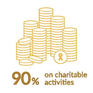 90% on charitable activities