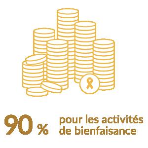 90% pour les activites de bienfaisance