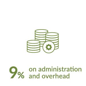 9% on administration and overhead