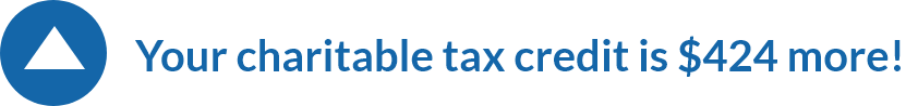 Your charitable tax credit is $424 more!