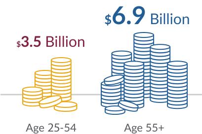 $3.5 Billion (Age 22-54) / $6.9 Billion (Age 55+)