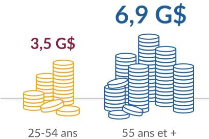 3,5 G$ 22-54 ans, 6,9 G$ 55 ans et +