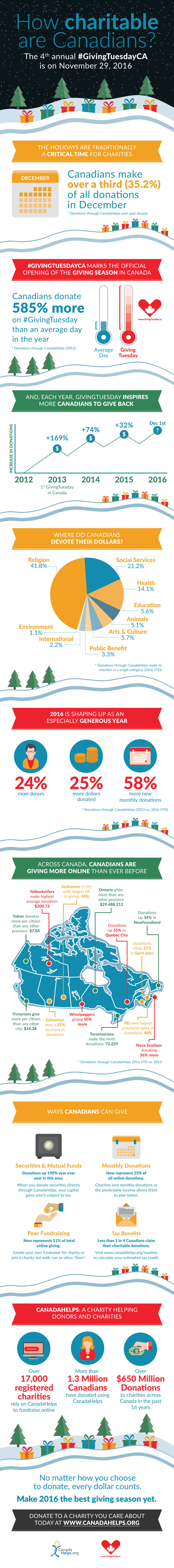 Canada-Helps-Infographic_2016(Nov22)
