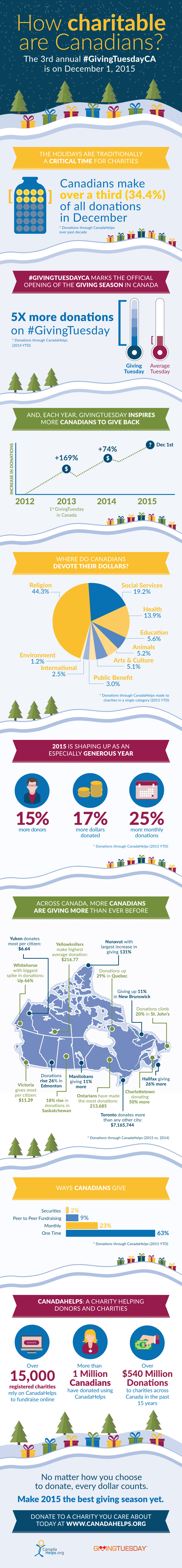 CanadaHelps Holiday Infographic 2015