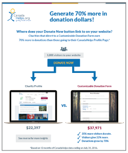 Customizable Donation Forms Handout