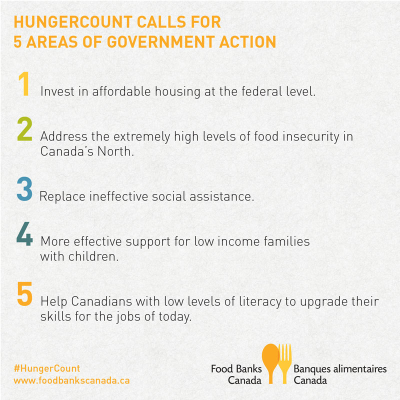 HungerCount2014-infographic_EN_Government-Action