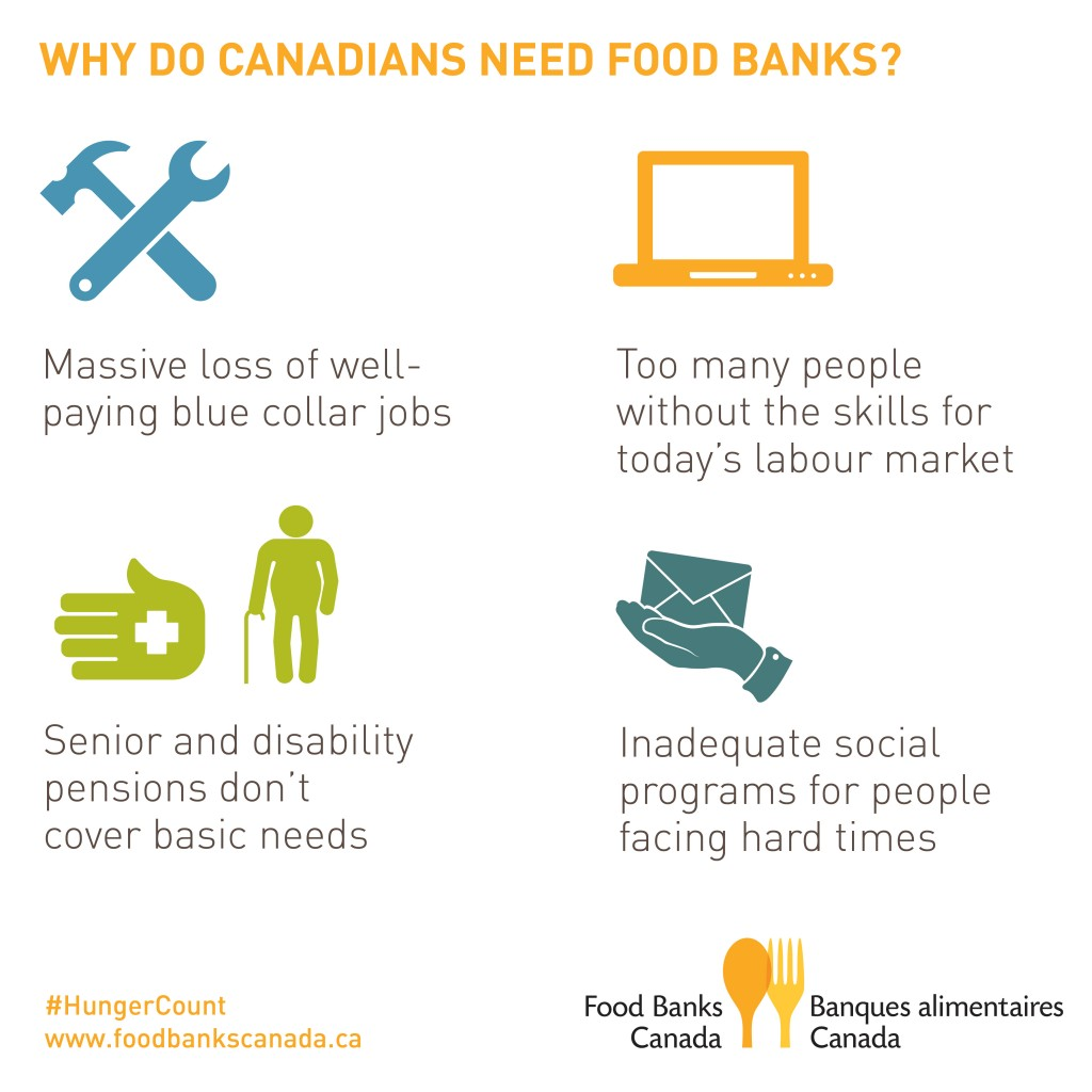 HungerCount2014 infographic_EN_why do people need food banks