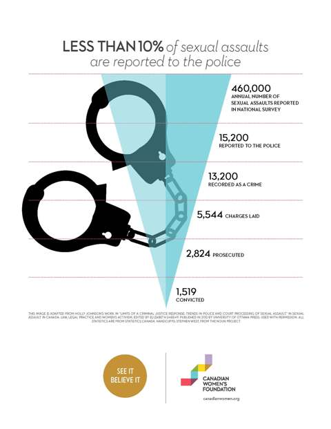 SHE Infographic - Sexual Assault