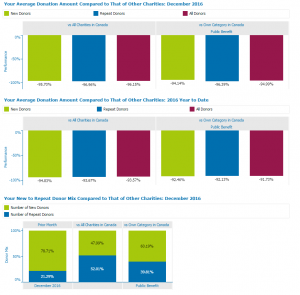 Sector Benchmarks Report - Donor Metrics