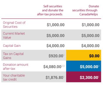 Securities Chart Charity Life Blog