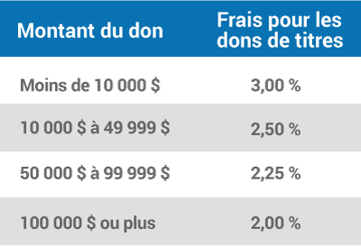 Securities-Fees-Table-French