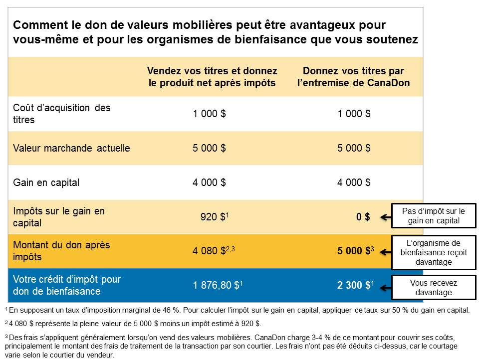 Security Chart_French