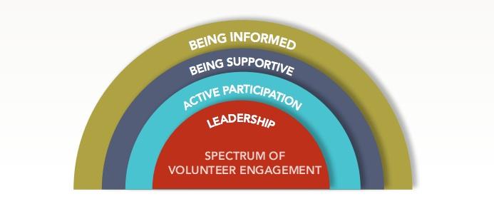 Volunteer Spectrum