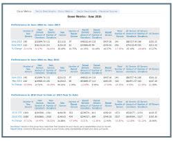 donor metrics